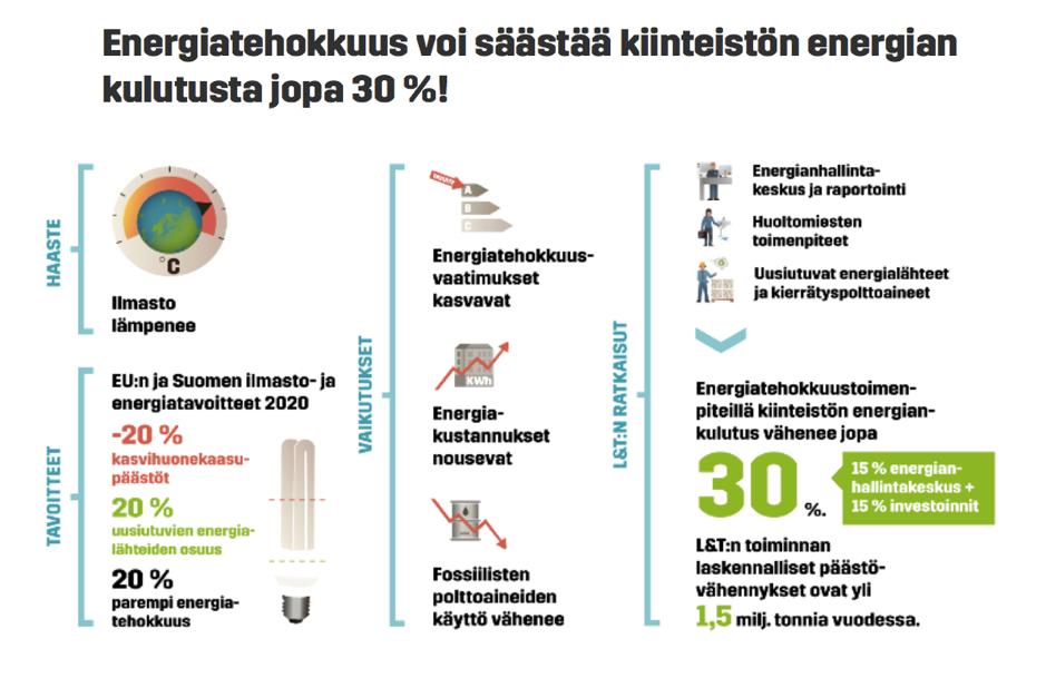 Energiatehokkuus säästää kiinteistön energian kulutusta